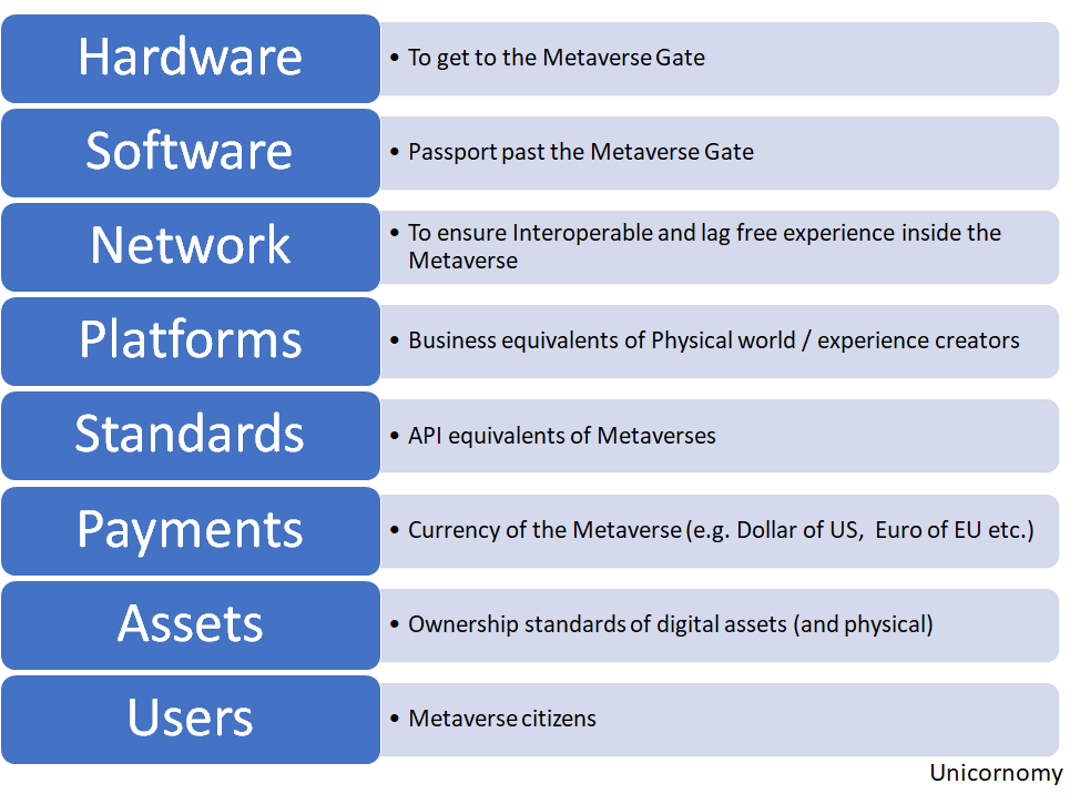 What is a Metaverse