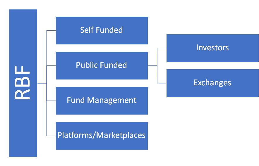 Revenue Based Financing Unit Economics