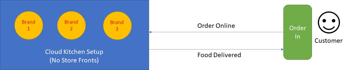 Cloud Kitchen Business Model