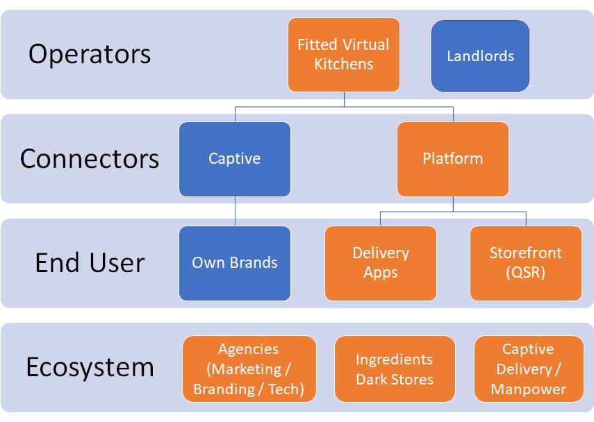 Dark Kitchen Business Model