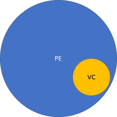Venture Capital Business Model