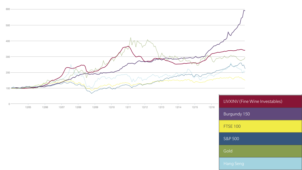 Investing in Wine as an Asset Class