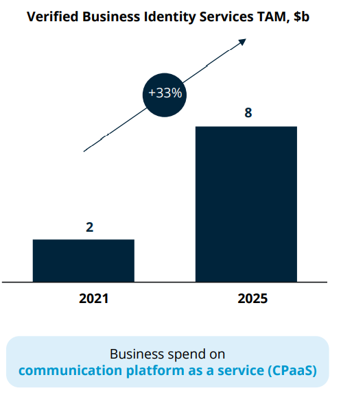 CPaaS Business Model
